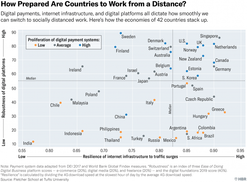 Country potential for telecommuting