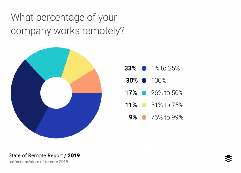 Remote working percentages for companies survey