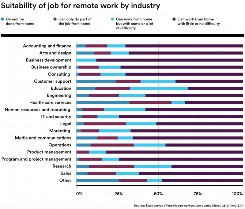Remote work suitability by industry