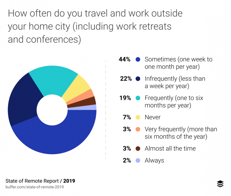 Remote work survey result about employee travel and work outside home city