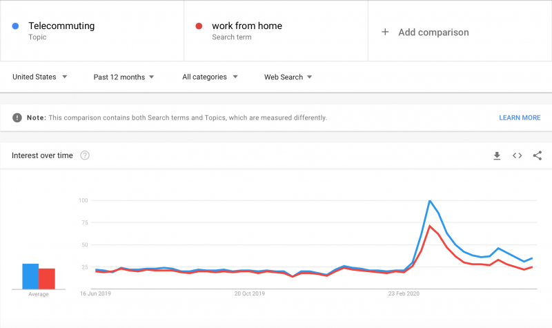 "Google trends for telecommuting and ""work from home"""