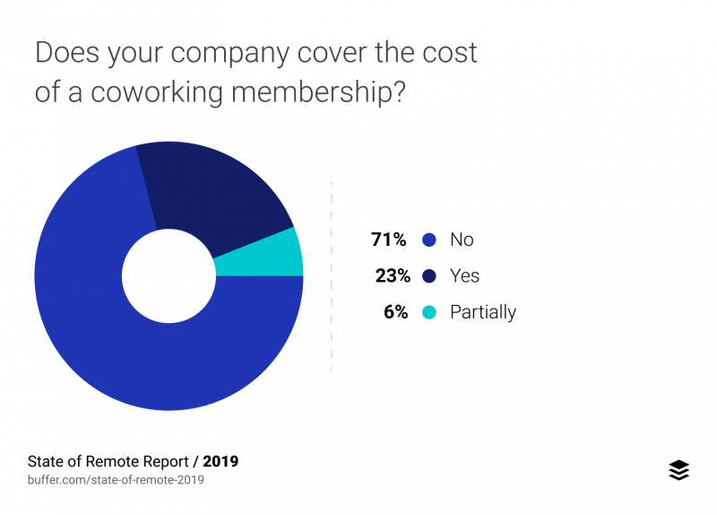 Telecommuting survey result about coworking membership expenses