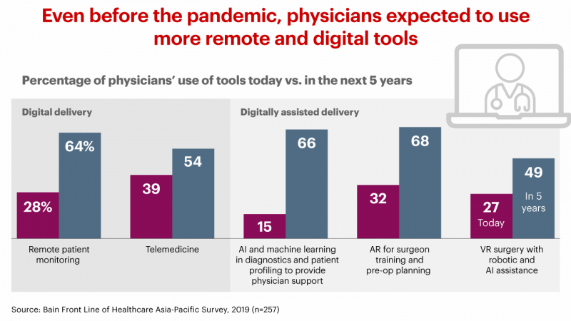 More healthcare companies expected to use remote and digital tools