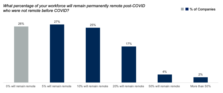 Gartner CFO remote work survey for post-COVID
