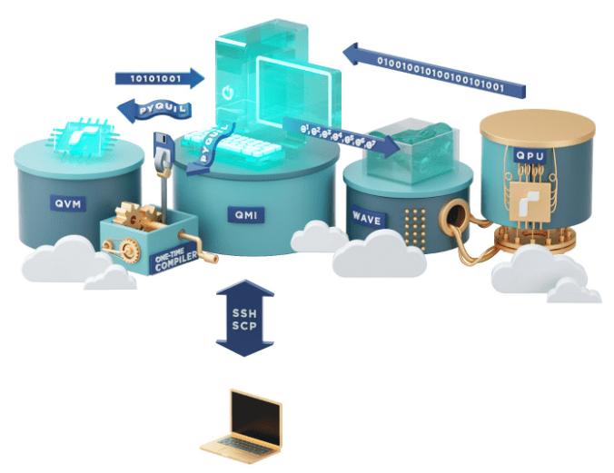 Cloud Quantum Computing & Top cloud QC vendors in 2021