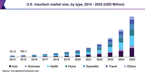 Forecasted market size of insurtech market