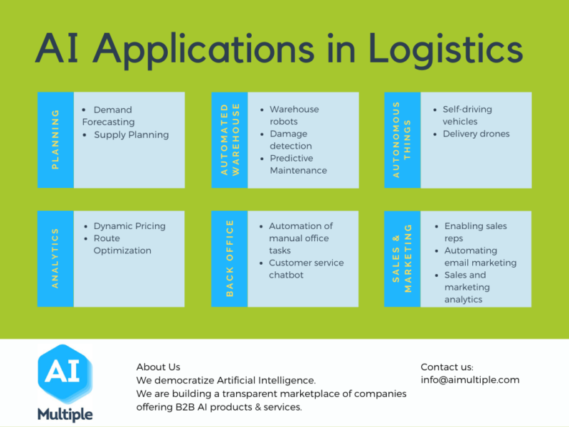 AI applications/ use cases/ examples in logistics