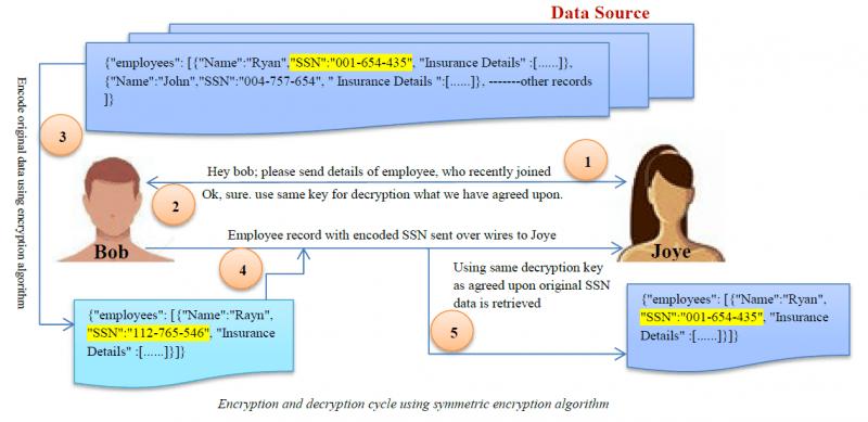 An illustration of encryption algorithm in data masking