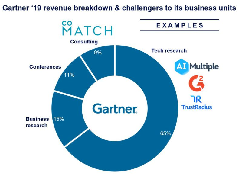 Entrants are challenging Gartner business units