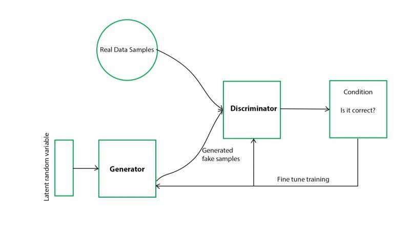 A representation of how GAN deep generative model works