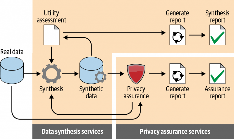 An illustration of how synthetic data is generated