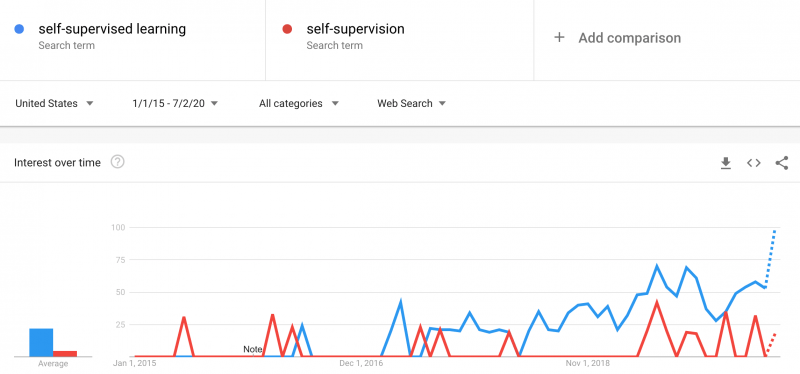 The interest in self-supervised learning is increasin