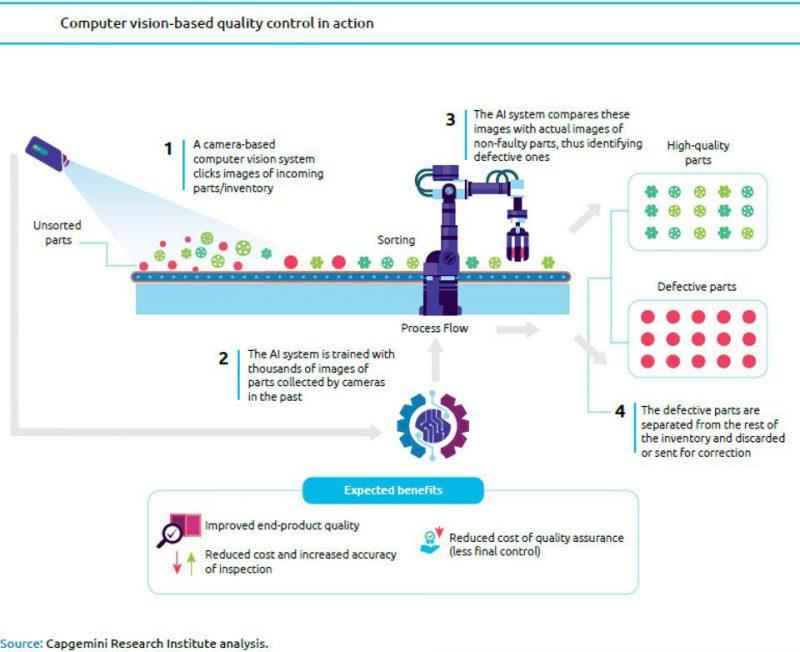 人工智能和机器视觉技术如何支持制造工厂的质量保证