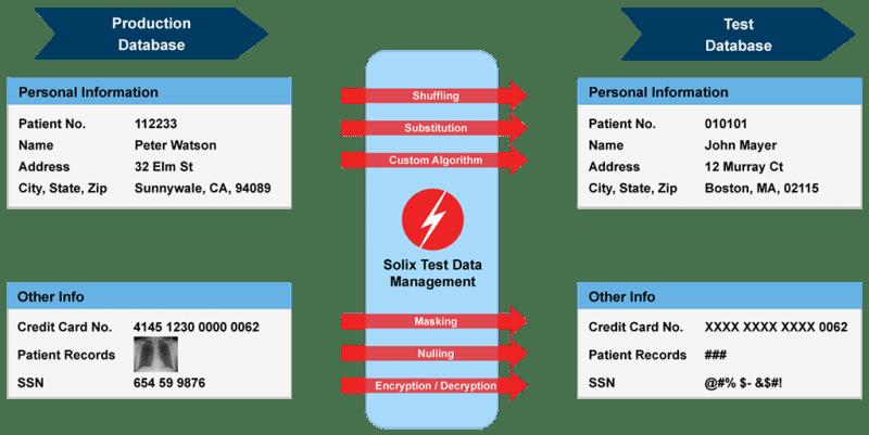 An illustration of data masking techniques