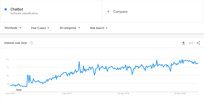 Interest in chatbots has increased 5 times over the period of 5 years