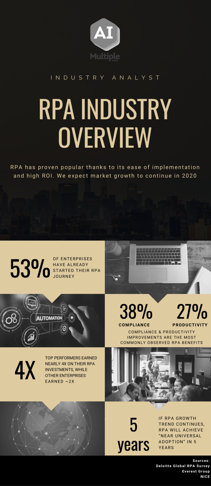 RPA Industry Overview Infographics with Stats