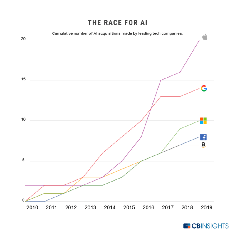 Tech giants are making more acquisitions every year