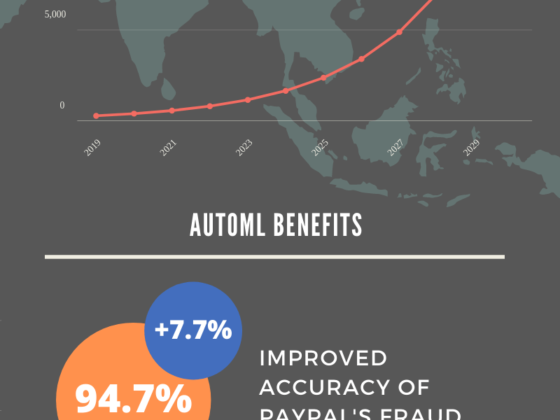 Statistics about the AutoML market and benefits of AutoML applications