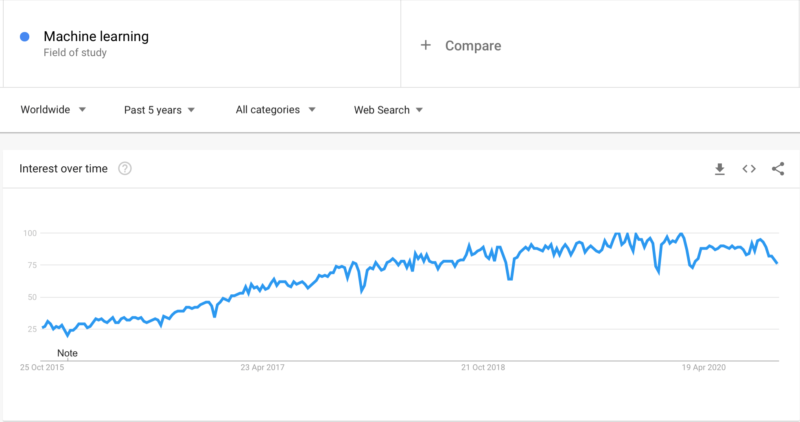 Interest in ML is still high