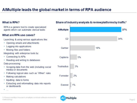 List of industry analysts and review platforms in the RPA market sorted by share of voice