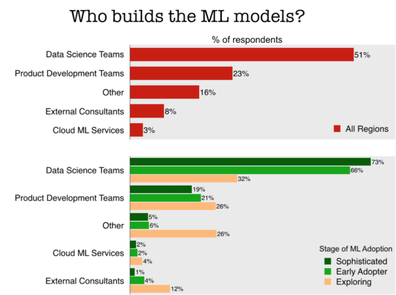 Survey results that show who builds machine learning models for organizations