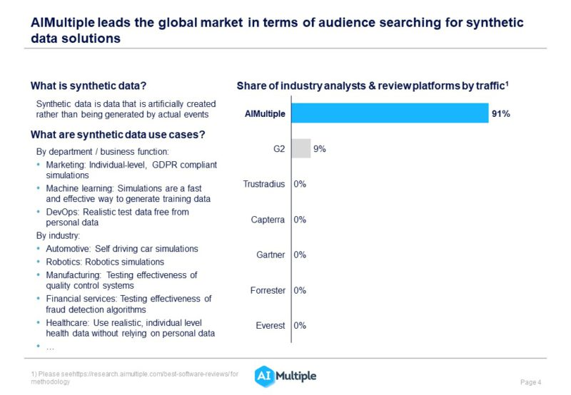 List of industry analysts and review platforms in the synthetic data market sorted by share of voice