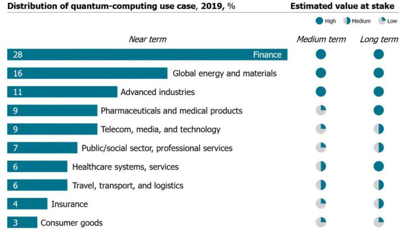 distribution of quantum computing use cases