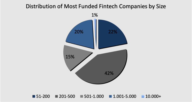 Fintech companies By Size