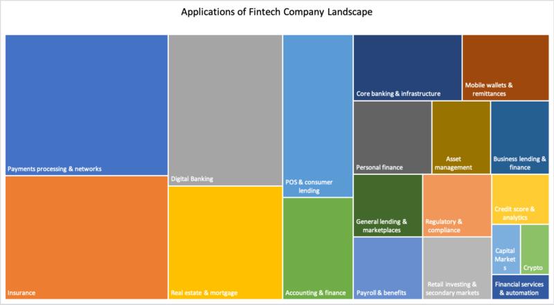 Fintech applications
