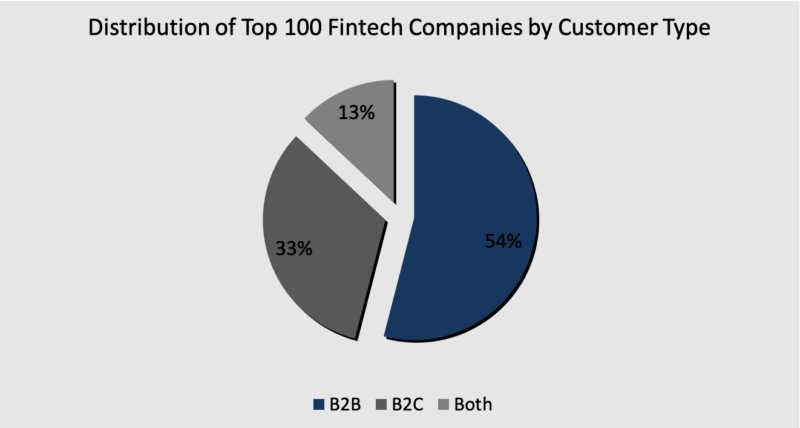 Fintech Companies by Customer Type