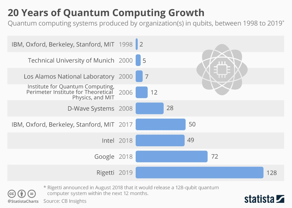 Quantum Computing Statistics: Forecasts & Facts [2021], showing a 20 year rise of quantum computing systems development
