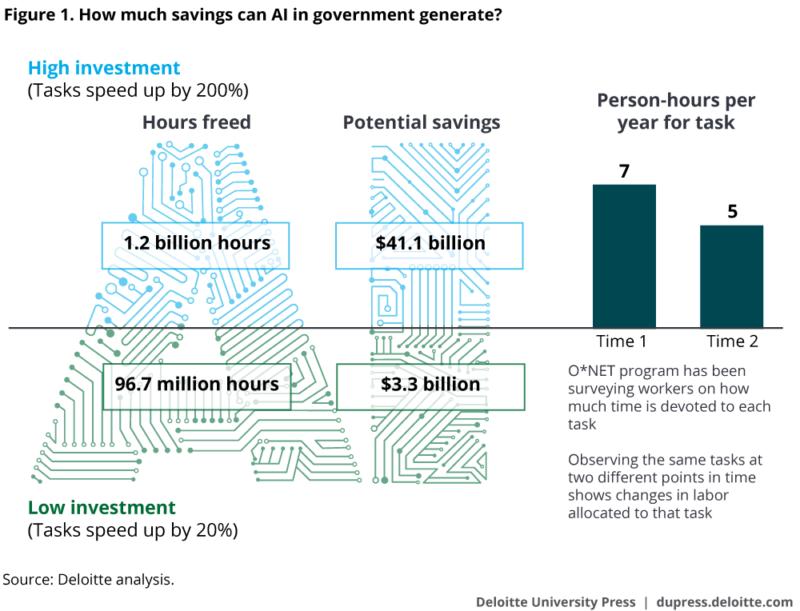 Deloitte AI Government Report Potential Savings