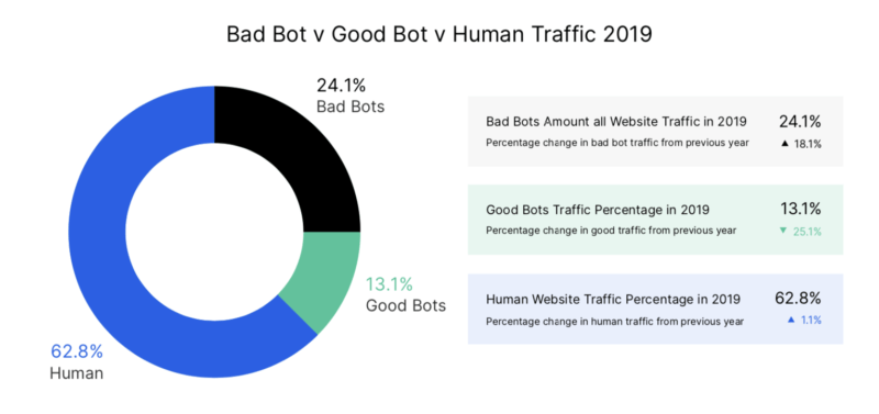 One quarter of internet traffic are bad bots