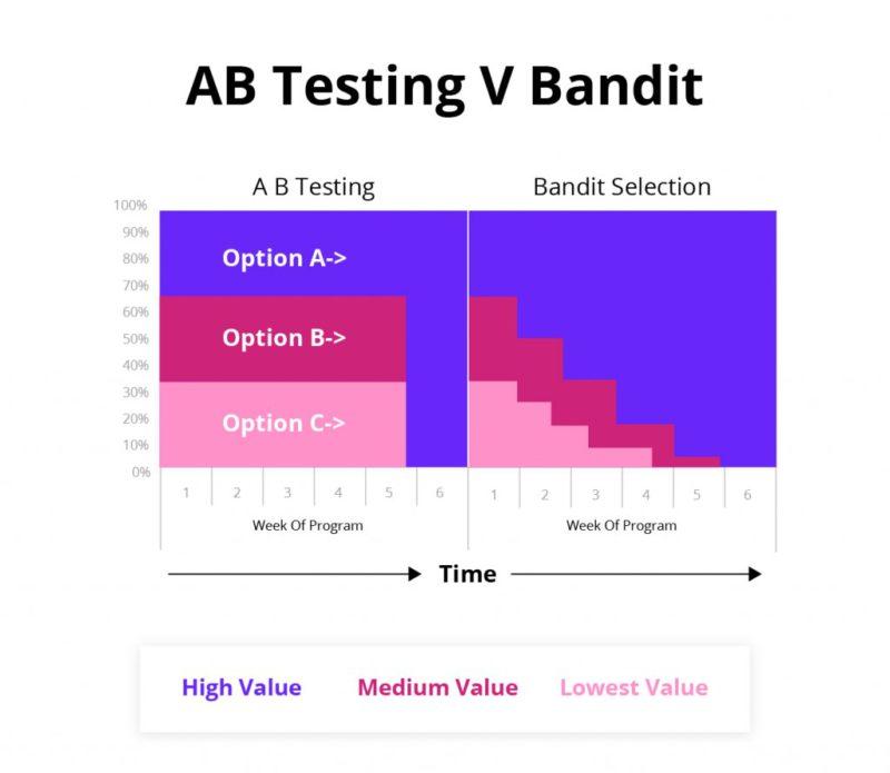 A/B testing vs multi-bandit test