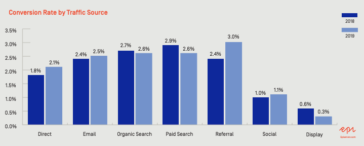 conversion rate comparison by traffic source