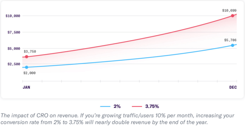 Small increase in conversion rate can help double your revenue