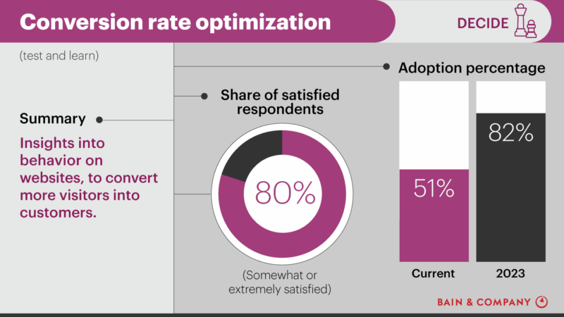 80% of marketers are satisfied with CRO adoption